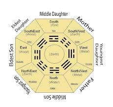 Feng Shui Dining Room How To Organize Your Dining Room Layout - Dining room feng shui