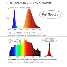what color light do plants grow best in high power full spectrum grow light led chips homestead provisioners