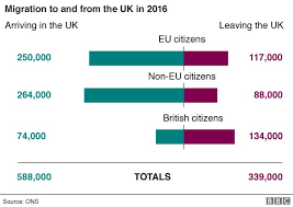 reality check migration to the uk news