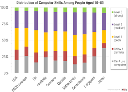 what is key skills when applying for a job the distribution of users u0027 computer skills worse than you think