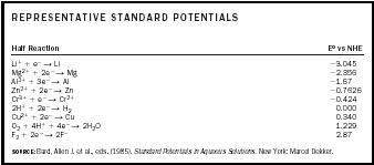 Standard Reduction Potentials Table Electrochemistry Chemistry Encyclopedia Reaction Water