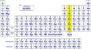 Fe On The Periodic Table Np Apchemistry Chapter8