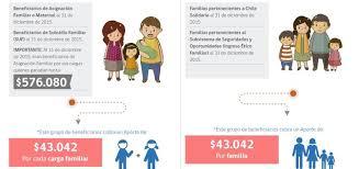 bono marzo chile 2016 bono marzo revelan el monto 2017 del aporte familiar permanente