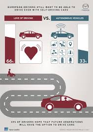 mazda car and driver two thirds of european drivers still want to be able to drive even