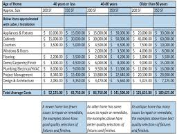 Excel Home Budget Spreadsheet by Kitchen Remodel Cost Home Renovation Budget Spreadsheet