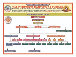 resume format for freshers engineers ecet pace organisation chart jpg