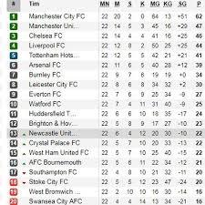 Klasemen Liga Inggris Klasemen Liga Inggris Pekan Ke 22 Bola Liputan6