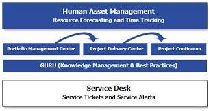 partners is service desk help desk level 5 partners