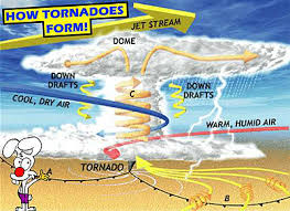 tornado facts for and students