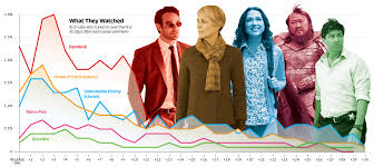 best home design shows on netflix new data reveals u0027daredevil u0027 best viewed original program in