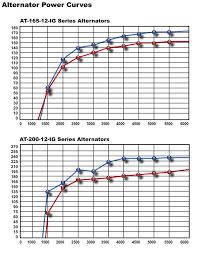 balmar at series ultra high output marine alternator