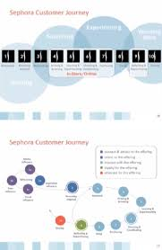 Customer Journey Mapping 184 Best Customer Journey Mapping Images On Pinterest Customer