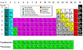 Nonmetals In The Periodic Table The Periodic Table Families The Periodic Table