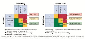 functional risk assessment