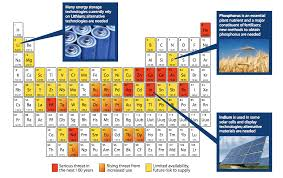 Blocks On The Periodic Table Endangered Elements Conserving The Building Blocks Of Life The