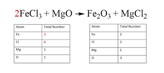 how to balance chemical equations 6 steps