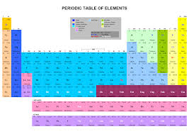 Table Of 4 by Periodic Table Of Elements Interactive Periodic Table Of