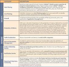 webfilter internet filtering u0026 application management optenet com