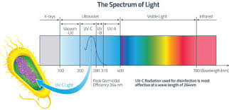 What Is Uv Light Rk2 Systems Uv Information