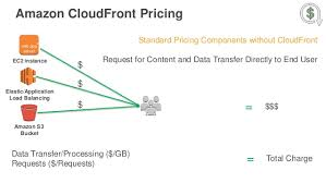 amazon hosting services black friday 2016 aws re invent 2016 introduction to amazon cloudfront ctd205