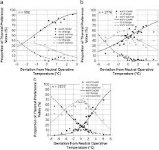 Comfort Level Definition Development Of An Adaptive Thermal Comfort Equation For Naturally