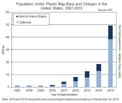 bag fee united data highlights 49 plastic bag bans or fees cover 49 million