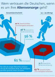 umfrage reicht die rente als deutsche vertrauen eher auf betriebsrente als auf gesetzliche