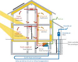 home design diagram energy efficient passive house design construction lord