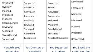 Resume Power Verbs List Resume by Fascinate Resume Action Words Sample Tags Resume Action Verbs