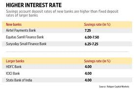 higher interest rate on savings account what it means for you