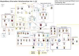 phantom maplestory guide maplestory u0027s story u2013 character relationships u0026 grandis orange