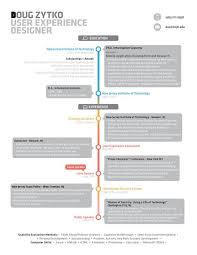Data Architect Resume Esl Expository Essay Writing Website Uk Oil And Gas Resume