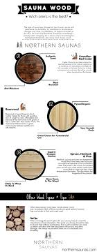 what is the best wood to use for cabinet doors sauna wood and why it matters northern saunas