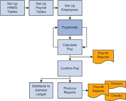 peoplesoft hrms tables list understanding paysheets and paylines