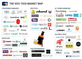 Casinos In The United States Map by Vice Tech Market Map 70 Startups Helping Us Break Bad