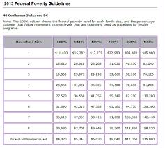 va income limits table obama care income limits chart chart paketsusudomba co