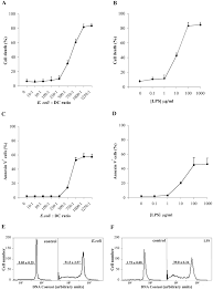 activation of acid sphingomyelinase and its inhibition by the