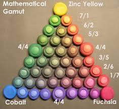 Color Blind Design Color Blind Relativity Maggie Maggio