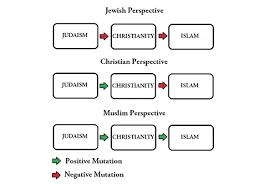 do jews christians and muslims all worship the same god