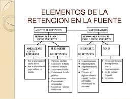 base retenciones en la fuente en colombia 2016 retencion en la fuente 10 638 jpg cb 1353259193