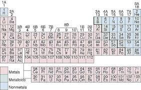 Ta Periodic Table Chapter 2 Section 4