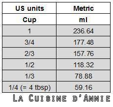 mesure en cuisine equivalence cup grammes les recettes de cuisine d
