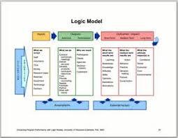 evaluation logic model template affidavit of residency form illinois