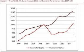 irish economy 2015 2014 facts innovation news irish income per capita at 2007 peak planning permissions at 1970s low