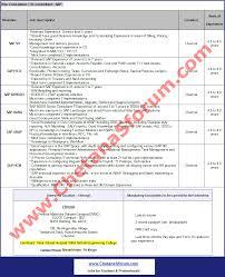Sap Sd Resume For Freshers Experienced Walk In U0027tech Mahindra U0027 Sap Mega Drive