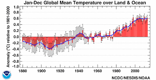 average global temperature by year table global climate report annual 2013 state of the climate