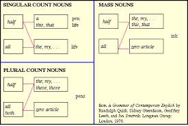 articles determiners and quantifiers