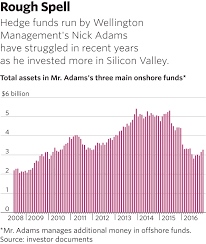 how a hedge fund ace chased silicon valley riches u2014and embarrassed