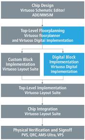 virtuoso layout design basics analog centric mixed signal design