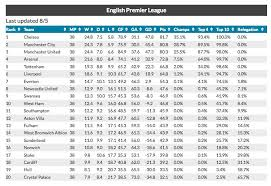 premier league table over the years revealed the final 2013 14 premier league table talksport